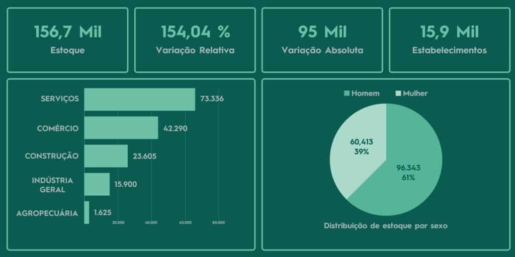 trabalho intermitente cresce no Brasil