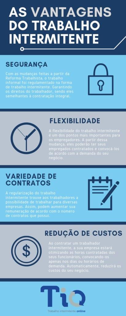 contrato intermitente - infográfico sobre as vantagens do trabalho intermitente